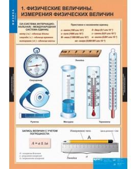 "Комплект таблиц ""Физика 7 класс""(20 шт.)"