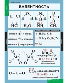 "Комплект таблиц ""Химия 8-9 кл."" (20 шт.)"